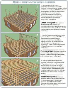 Строительство каркаса
