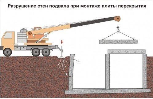 Разрушение стен подвала