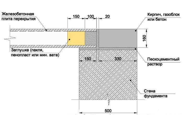 Гидроизоляция для плит перекрытия лак паркетный полиуретановый петри