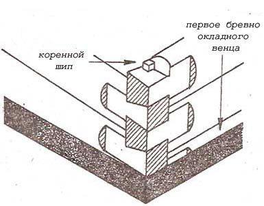 Угловые соединения бруса «коренной шип»