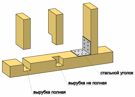 Крепление вертикальных стоек каркаса к брусу нижней обвязки