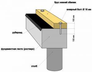 Гидроизоляция в местах крепления обвязки к фундаменту