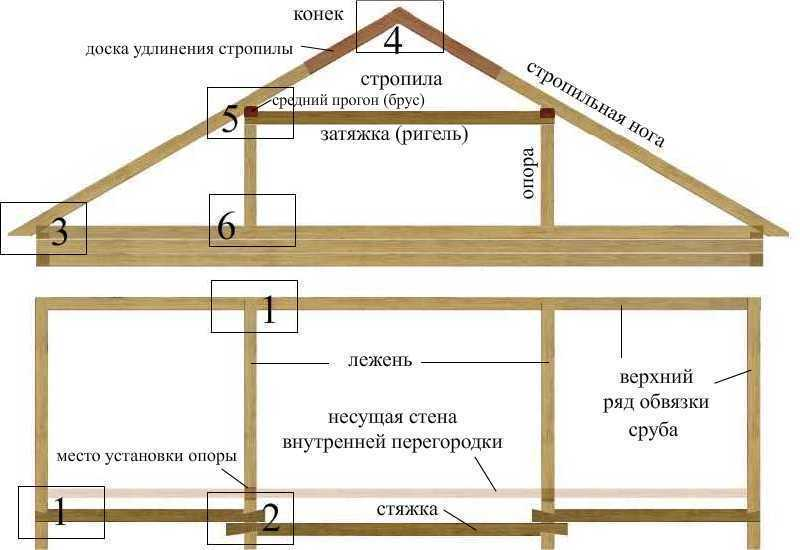 Как сделать проект дома на компьютере и не ошибиться (обзор) 971