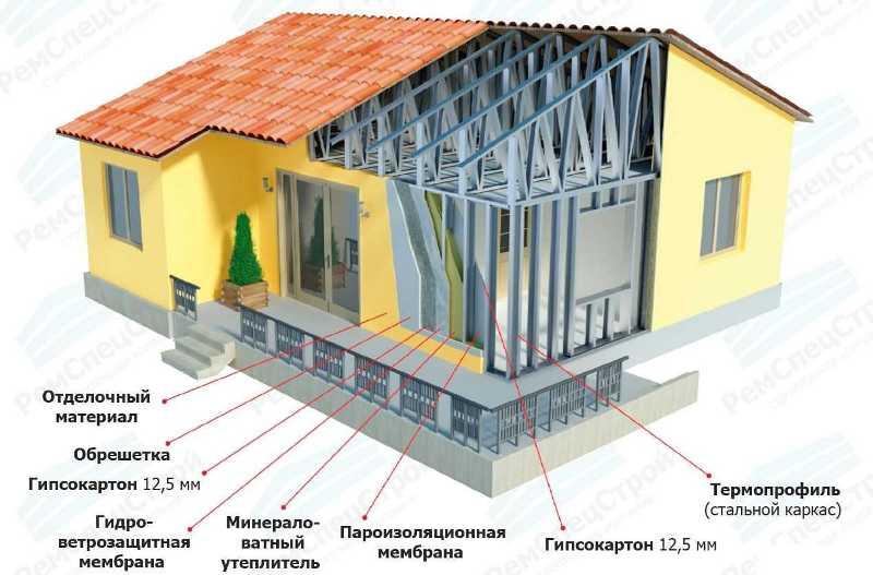 проекты каркасных домов из лстк