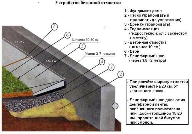 Схема бетонной конструкции