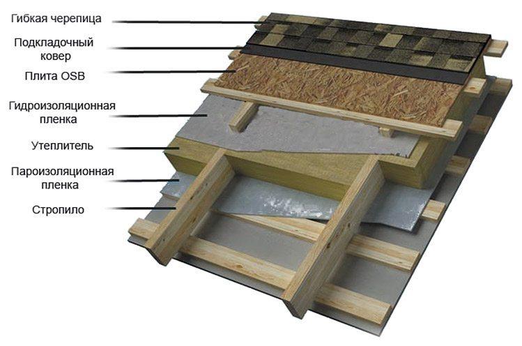 Пирог крыши из битумной черепицы
