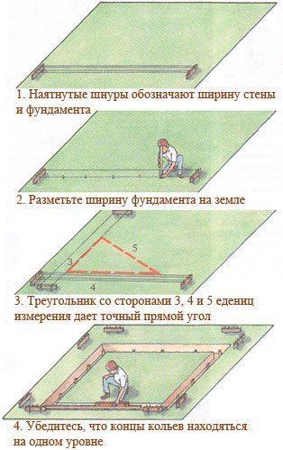 Как сделать разметку для дома