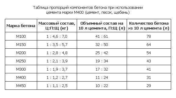 Таблица состава бетона