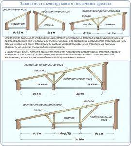 Зависимость конструкции от величины пролета