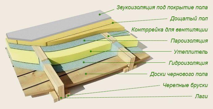Конструкция пола из дерева