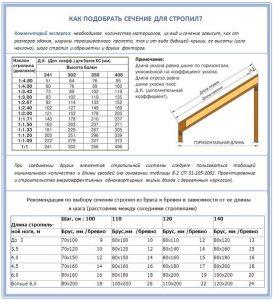 Таблица сечения стропил в зависимости от их длины и шага