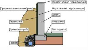 Гидроизоляция рулонными материалами