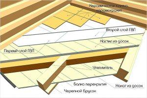 Схема укладки кафеля на деревянный пол