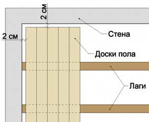 Плитка на деревянный пол в деревянном доме