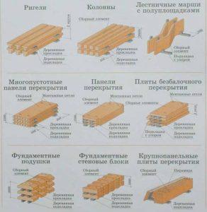 Складирование изделий разных типов