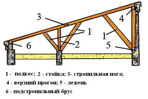 Как сделать крышу гаража односкатную