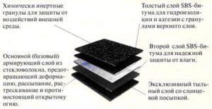 Наплавляемый рулонный материал