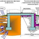 Утепление фундамента дома экструдированным пенополистиролом