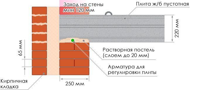 Как сделать пустотную плиту перекрытия - Enote.ru