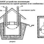 Схема неправильной вентиляции