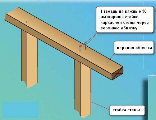 Верхняя обвязка
