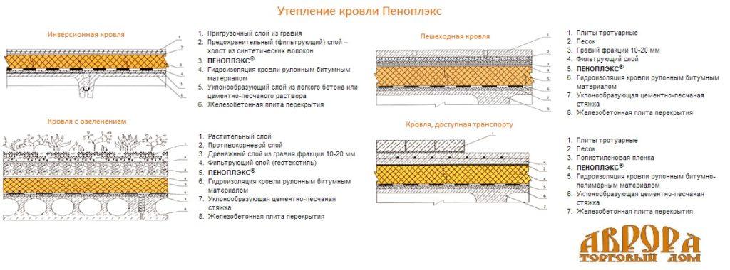 Утепление плоской кровли Пеноплексом