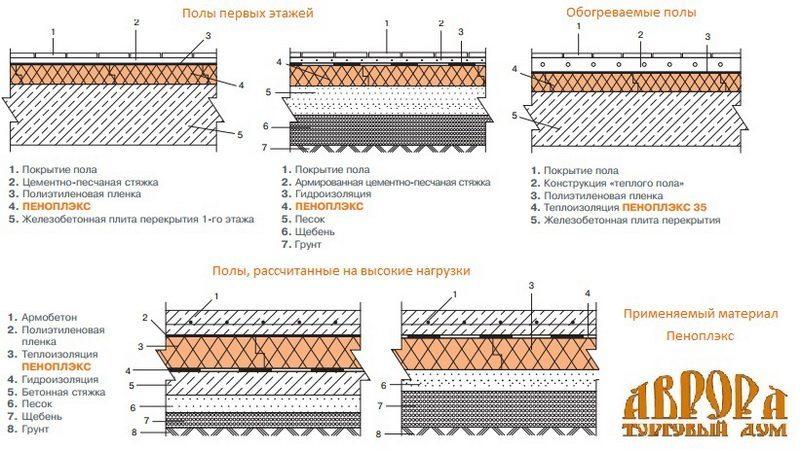 Схема утепления перекрытий пеноплексом