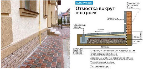 Конструкция из тротуарной плитки