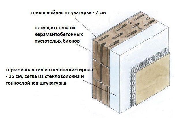 Утепление из керамзитобетонных блоков