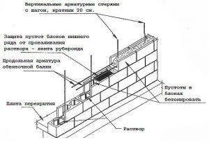 Схема кладки стены из блоков