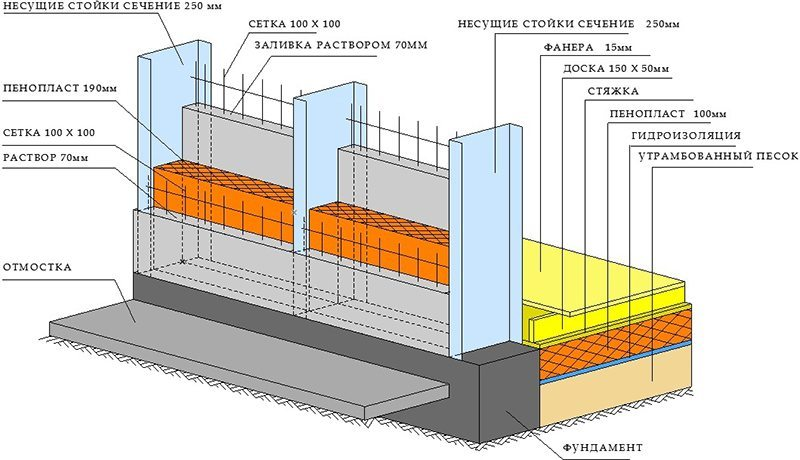 Схема строительства монолитно-каркасного дома
