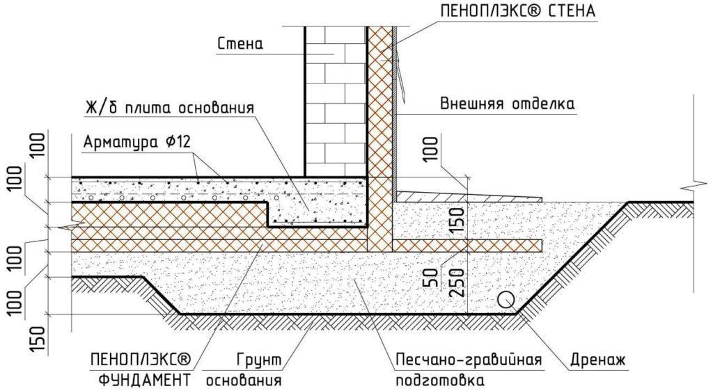 Схема утепления пеноплексом