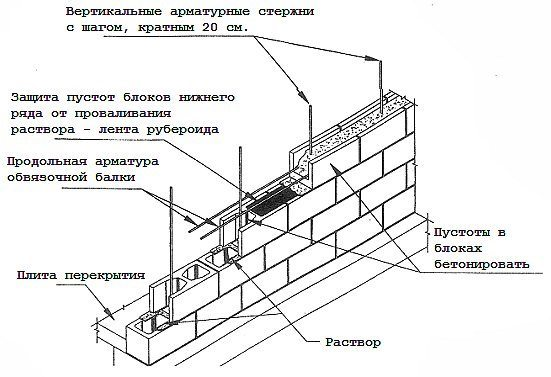 Схема возведения стены из керамзитоблоков