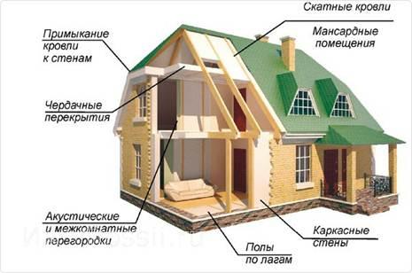 Конструкция дачного дома с теплоизоляцией