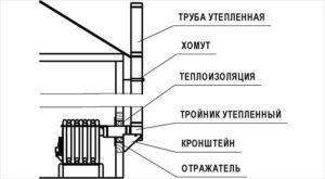 Схема вывода наружного дымоотвода