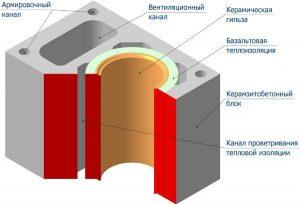 Схема устройства керамического дымоотвода