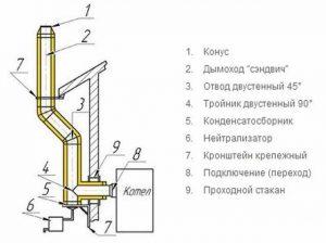 Схема обустройства металлического дымохода