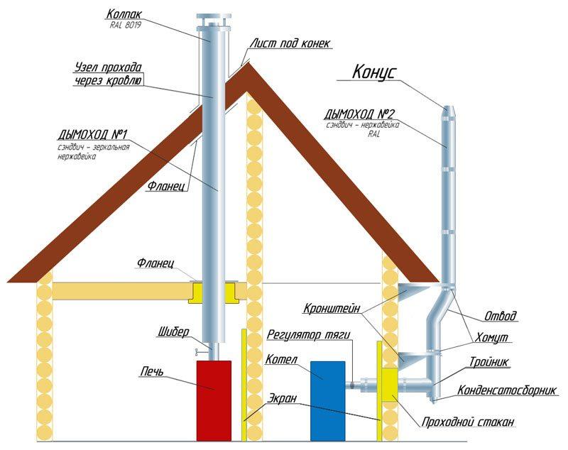 Схема установки дымоотводной системы