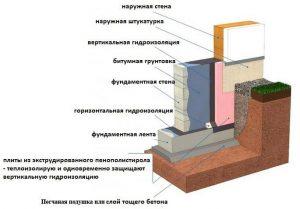 Схема вертикальной и горизонтальной гидроизоляции фундамента