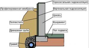 Слои гидроизоляции ленточного фундамента