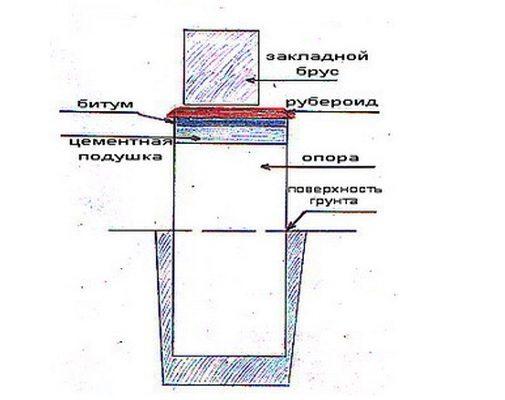 Гидроизоляция бруса от фундамента своими руками
