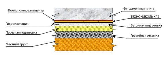 Гидроизоляционная защита плиты
