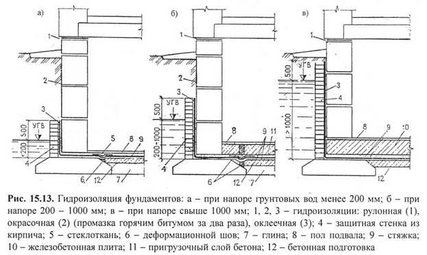 Гидроизоляция стен подвалов учебник полиуретановый лак фортепиано
