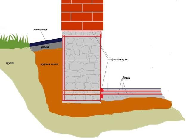 Гидроизоляция в несколько слоев