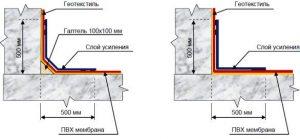 Схема укладки мембраны
