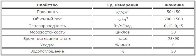 Таблица технических характеристик керамзитобетона