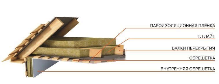 Схема утепления чердачных перекрытий и потолка