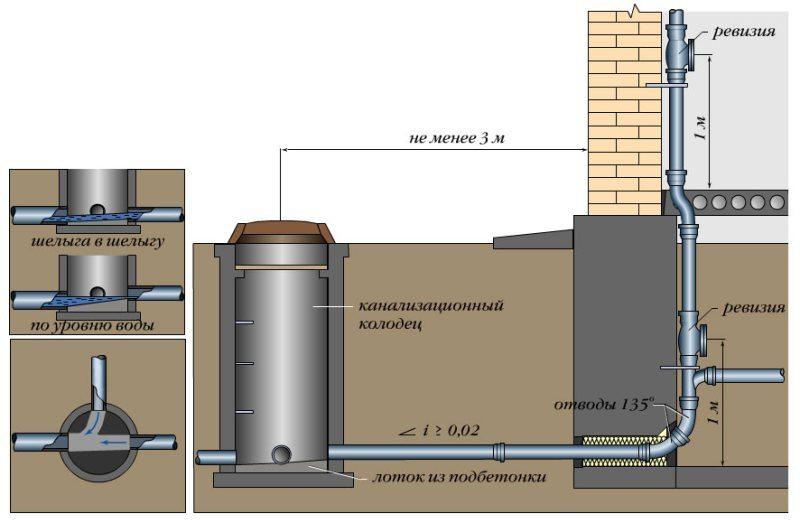 Система канализации в деревянном доме