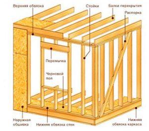 Схема монтажа элементов конструкции