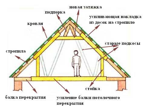 Как делать двухскатную крышу дома своими руками